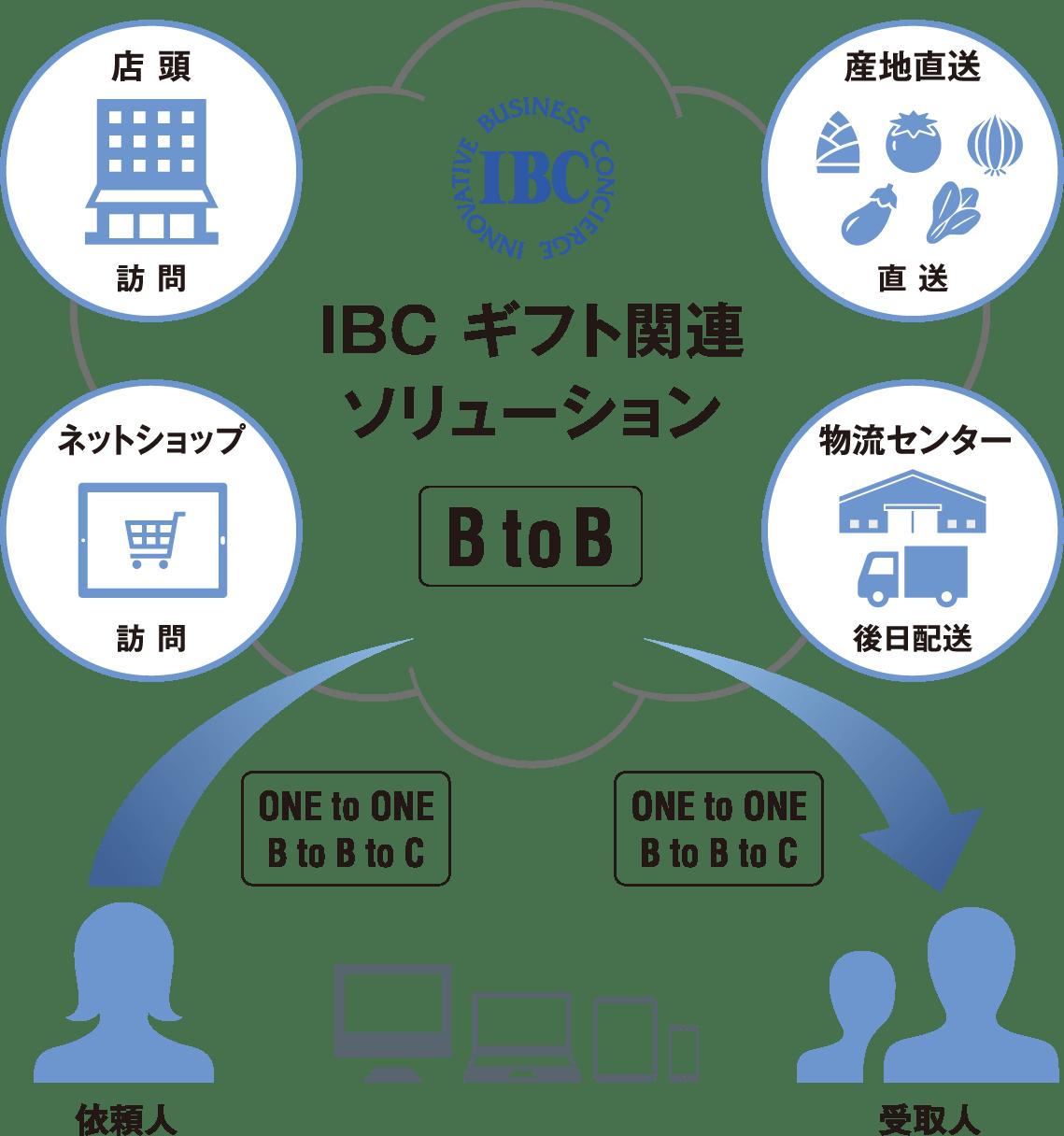 IBC ギフト関連ソリューション